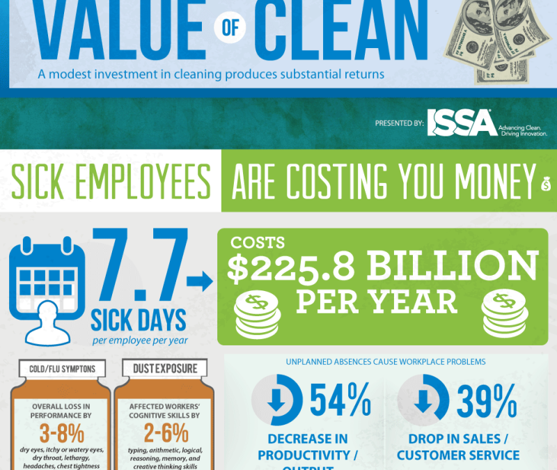 The Value of Clean – Infographic